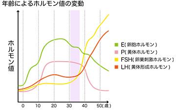 卵巣機能低下年齢によるホルモン値の変動