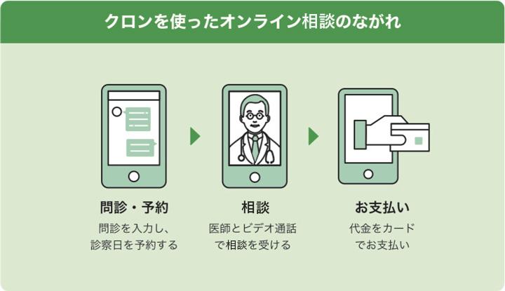 オンライン診療クロンを使ったオンライン診療のながれ