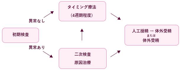 不妊の原因・検査検査のステップ図