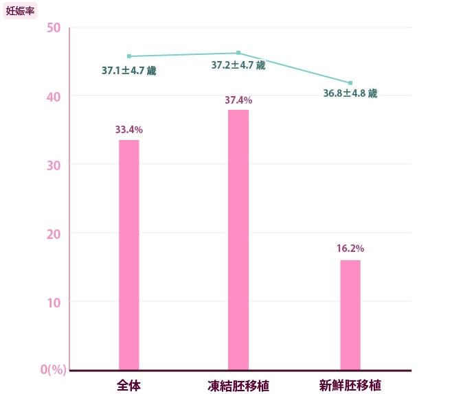 当院の実績移植方法別臨床妊娠率※と患者平均年齢