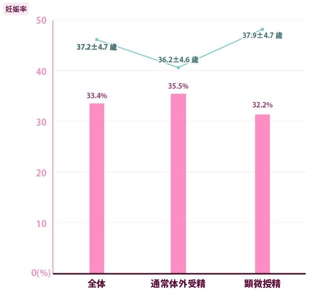 当院の実績媒精方法別臨床妊娠率と患者平均年齢
